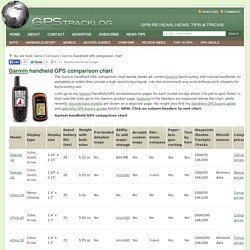 Garmin handheld GPS comparison chart