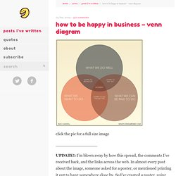 how to be happy in business – venn diagram