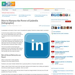 How to Harness the Power of LinkedIn [Infographic]