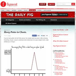 Harry Potter in Charts.