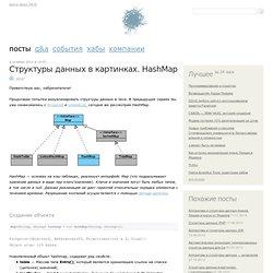 Структуры данных в картинках. HashMap