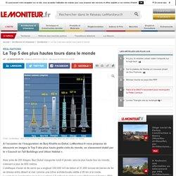 Le Top 5 des plus hautes tours dans le monde - Réalisations
