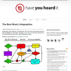 Have You Heard It – The Best Music Infographics