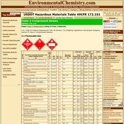 USDOT Hazardous Materials Table 49CFR 172.101: Class 2 Compressed Gasses