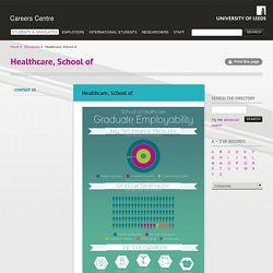 Healthcare, School of