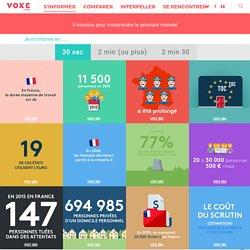 Avec Voxe.org & Hello2017, vous allez aimer l'élection présidentielle
