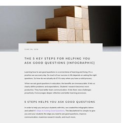 The 5 Key Steps for Helping You Ask Good Questions [Infographic]