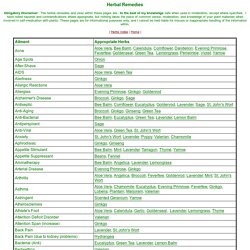 Herbal Remedy Chart