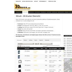 3Druck – 3D-DruckerÜbersicht - 3Druck.com - alles über 3D-Drucker, 3D-Scanner, Software, Hersteller, Händler und Dienstleister