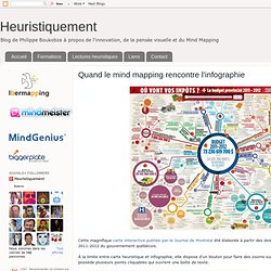 Quand le mind mapping rencontre l'infographie