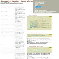Hibernate Mapping Cheat Sheet