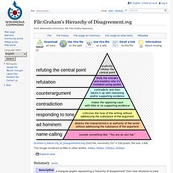 Graham's Hierarchy of Disagreement.svg - Wikipedia, the free encyclopedia