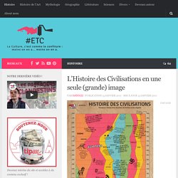 [Infographie] L'histoire des Civilisations: 4000 ans d'histoire en un coup d'oeil!