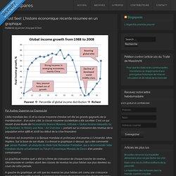 Must See!: L'histoire économique récente résumée en un graphique
