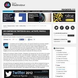 Les chiffres de Twitter en 2012 : activité, profils, historique