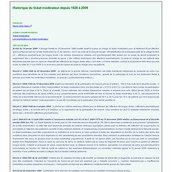 Historique du ticket modérateur (Source IRDES Eco-Santé France M