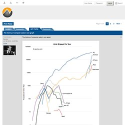 The history of computer sales in one graph