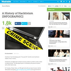 A History of Hacktivism [INFOGRAPHIC]