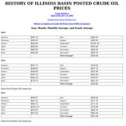 HISTORY OF CRUDE OIL PRICES