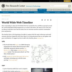 World Wide Web Timeline