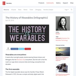 The History of Wearables (Infographic)
