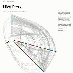 Hive Plots