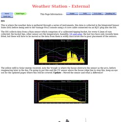 WX Station
