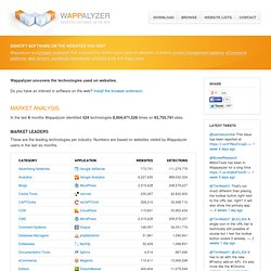 Wappalyzer - web application analyzer