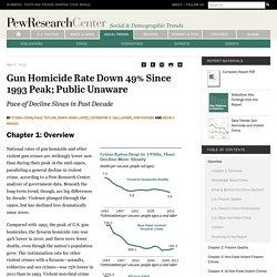 Gun Homicide Rate Down 49% Since 1993 Peak; Public Unaware