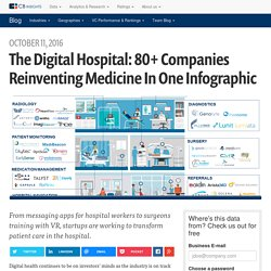 The Digital Hospital: 80+ Companies Pioneering The Future of Patient Care