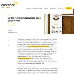 L'offre hôtelière française en 4 graphiques
