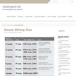 House Wiring Size – readingrat.net