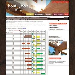 Hout info - Bouwen met hout - Afmetingen