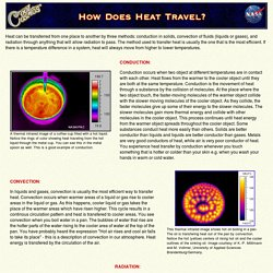 How Does Heat Travel?