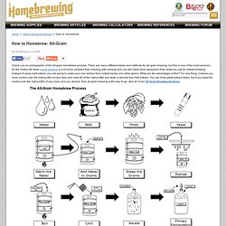 How to Homebrew: All-Grain - HomeBrewing.com