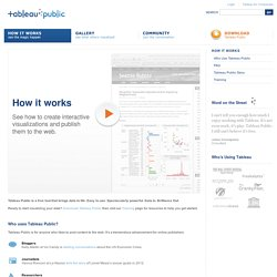 Tableau Public - How It Works