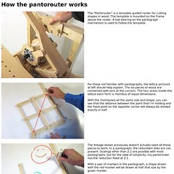 How the pantorouter works