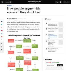 How people argue with research they don't like