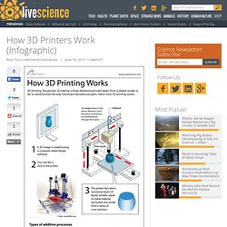 How 3D Printers Work (Infographic)