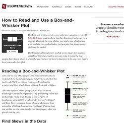 How to Read and Use a Box-and-Whisker Plot