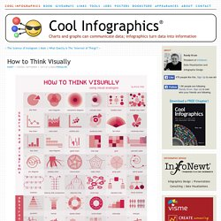 How to Think Visually