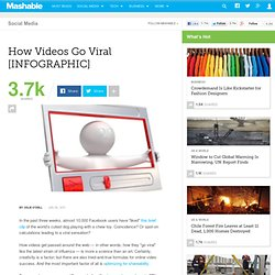 How Videos Go Viral [INFOGRAPHIC]