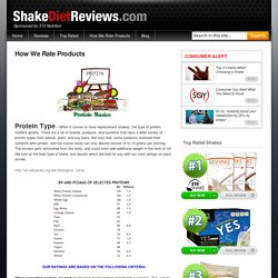 Product Ratings At Shake Diet Reviews
