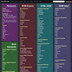 HTML-DOM Cheat Sheet