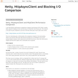 Netty, HttpAsyncClient and Blocking I/O Comparison: Netty, HttpAsyncClient and HttpClient Performance Comparison