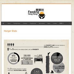 Hunger Stats – Feeding Hong Kong