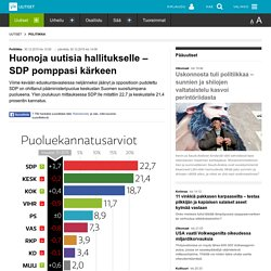 Huonoja uutisia hallitukselle – SDP pomppasi kärkeen