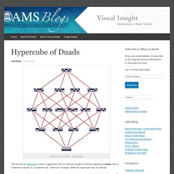 Hypercube of Duads