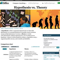 hypothesis and prediction examples A few notes on hypotheses and predictions a prediction is a logical consequence of the hypothesis examples 1 a single hypothesis.