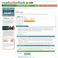 read write think persuasive